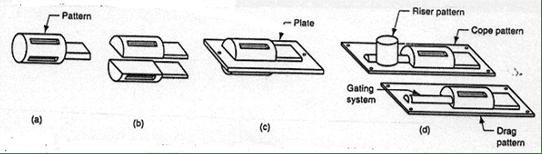 jenis pola pengecoran logam