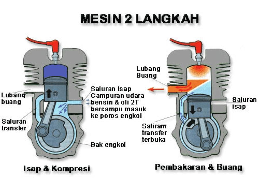Cara Kerja Motor 2 Langkah (2 Tak)