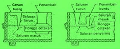 saluran pengecoran logam